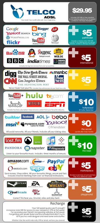 free market internet